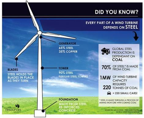 See exactly how green turbines are!
