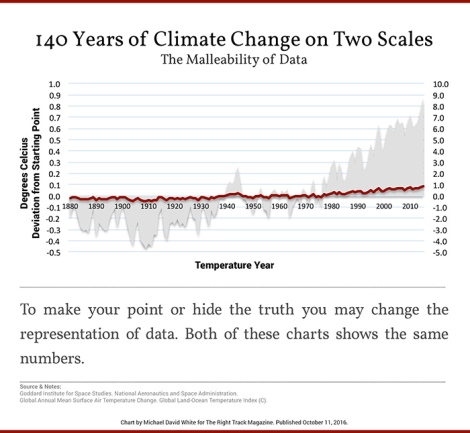 140 Years of Climate Change on Two Scales.jpg