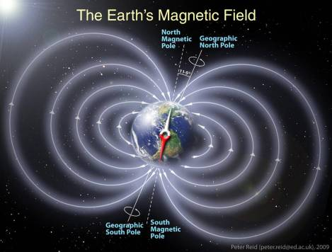 Schematic illustration of the invisible magnetic field lines generated by the Earth, represented as a dipole magnet field. In actuality, our magnetic shield is squeezed in closer to Earth on the Sun-facing side and extremely elongated on the night-side due to the solar wind. Earth's polarity is not a constant. Unlike a classic bar magnet, the matter governing Earth's magnetic field moves around. Geophysicists are pretty sure that the reason Earth has a magnetic field is because its solid iron core is surrounded by a fluid ocean of hot, liquid metal. The flow of liquid iron in Earth's core creates electric currents, which in turn creates the magnetic field. Credit: Peter Reid, The University of Edinburgh