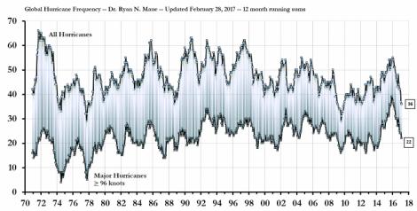 global-hurricane-frequency3